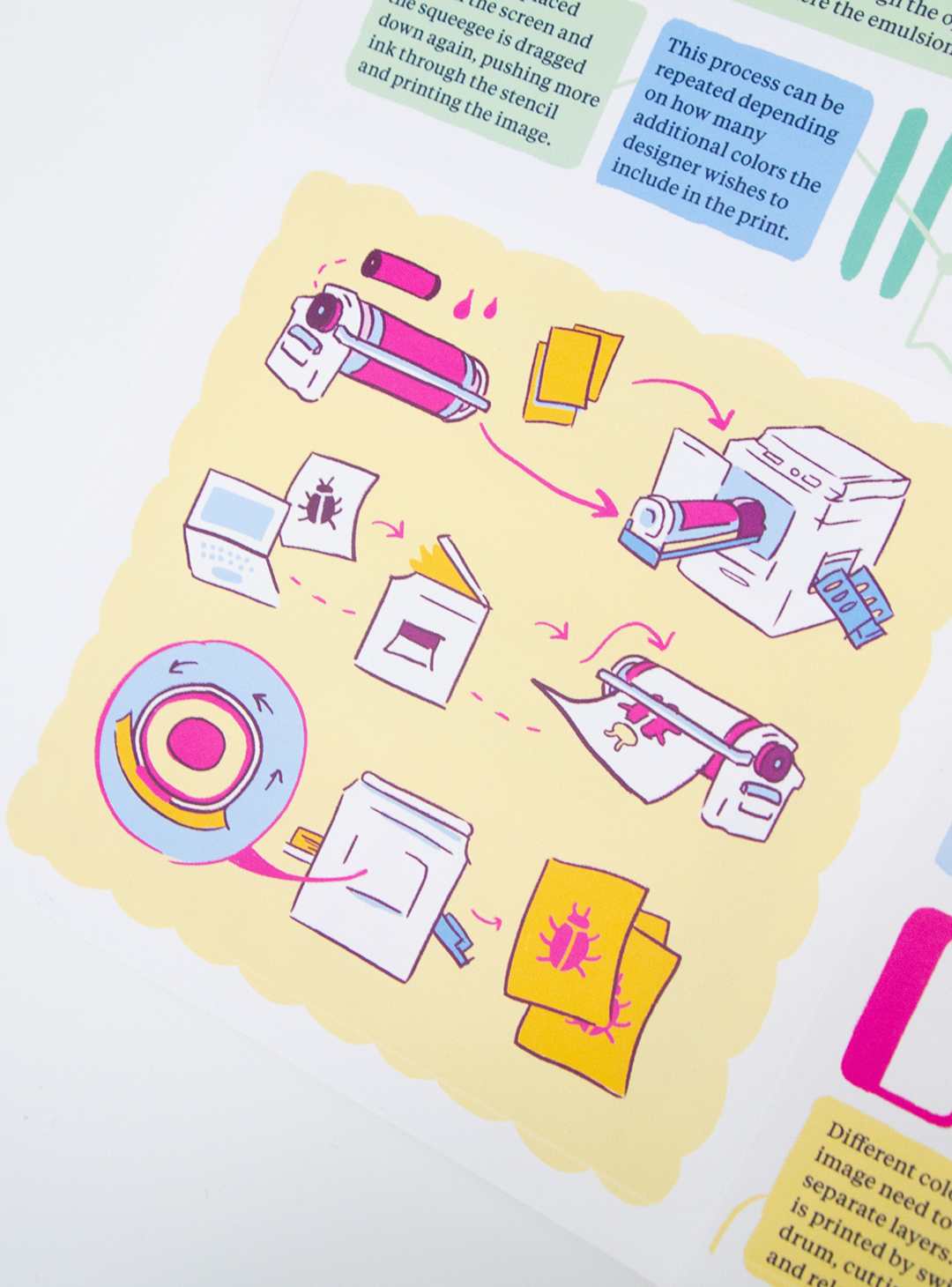 Detail shot of the Risograph printing illustration. Set on a yellow back ground, the illustration shows the process of printing, set to a pink color scheme.
